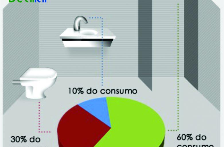 Serie Economia de Água: Banheiro